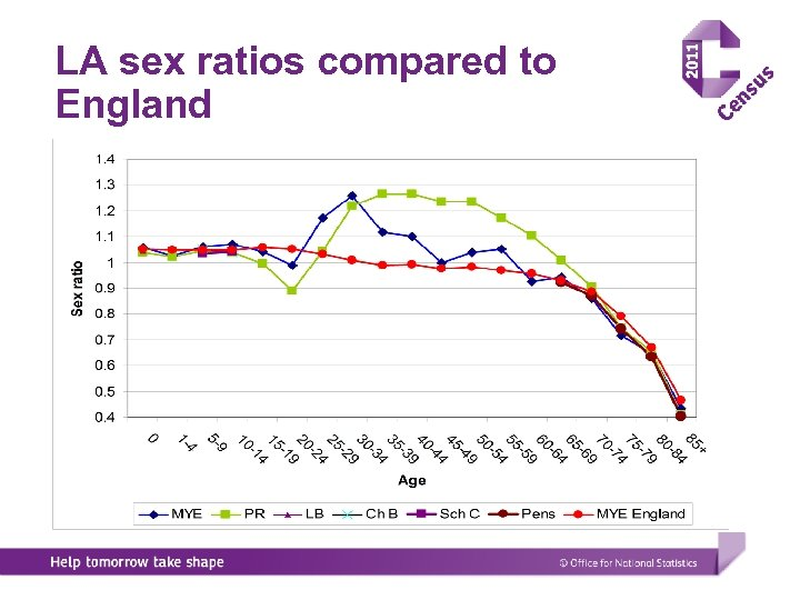 LA sex ratios compared to England