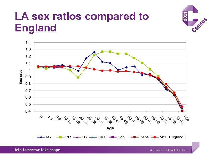 LA sex ratios compared to England