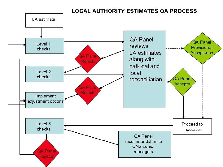 LOCAL AUTHORITY ESTIMATES QA PROCESS LA estimate Level 1 checks QA Panel Rejects Level