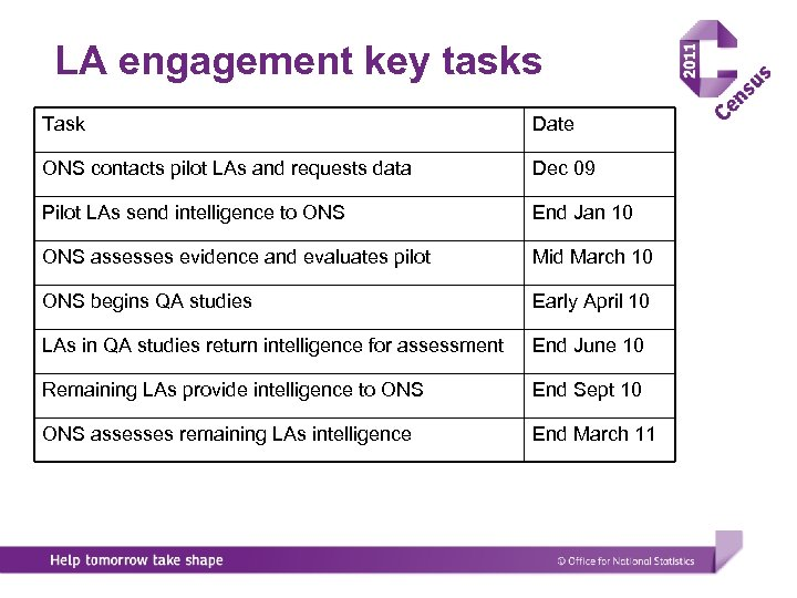 LA engagement key tasks Task Date ONS contacts pilot LAs and requests data Dec