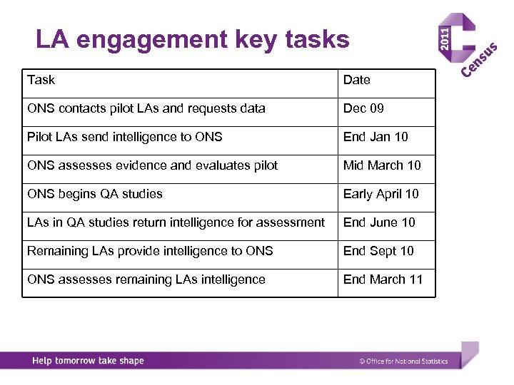 LA engagement key tasks Task Date ONS contacts pilot LAs and requests data Dec