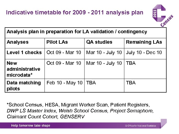 Indicative timetable for 2009 - 2011 analysis plan Analysis plan in preparation for LA