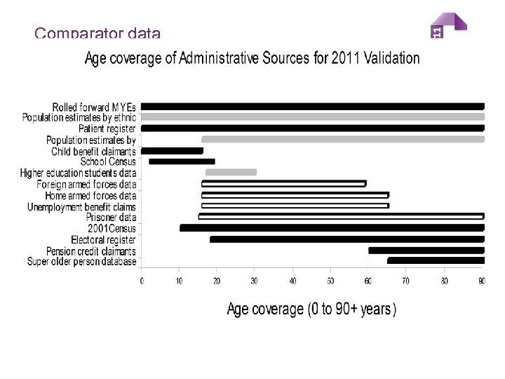 Comparator data