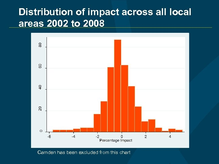 Distribution of impact across all local areas 2002 to 2008 Camden has been excluded