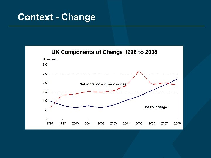 Context - Change