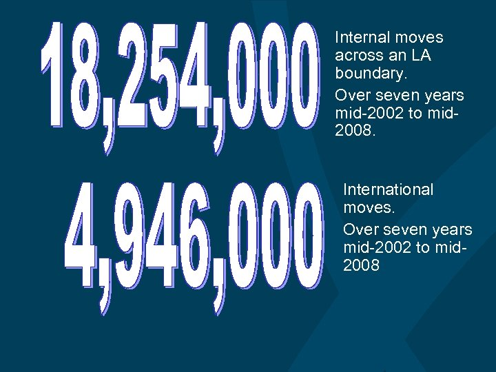 Internal moves across an LA boundary. Over seven years mid-2002 to mid 2008. International