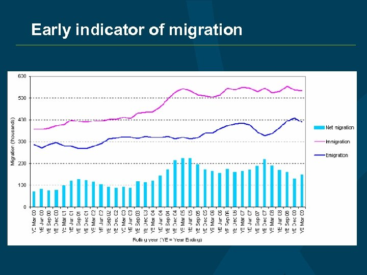 Early indicator of migration