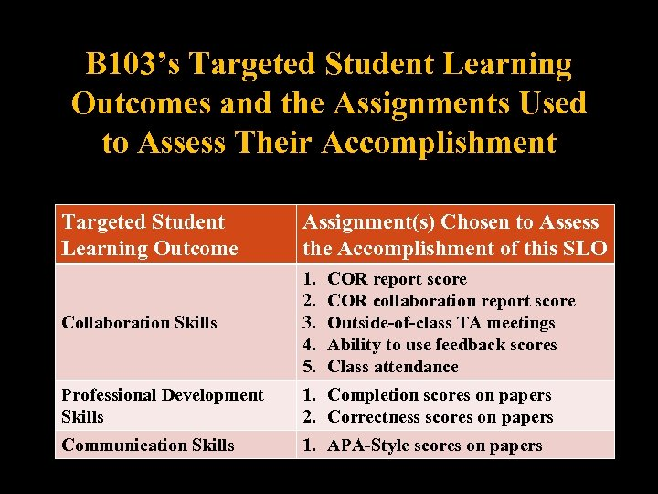 B 103's Targeted Student Learning Outcomes and the Assignments Used to Assess Their Accomplishment