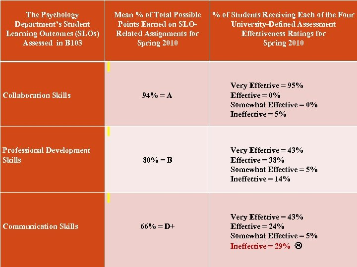 The Psychology Department's Student Learning Outcomes (SLOs) Assessed in B 103 Mean % of