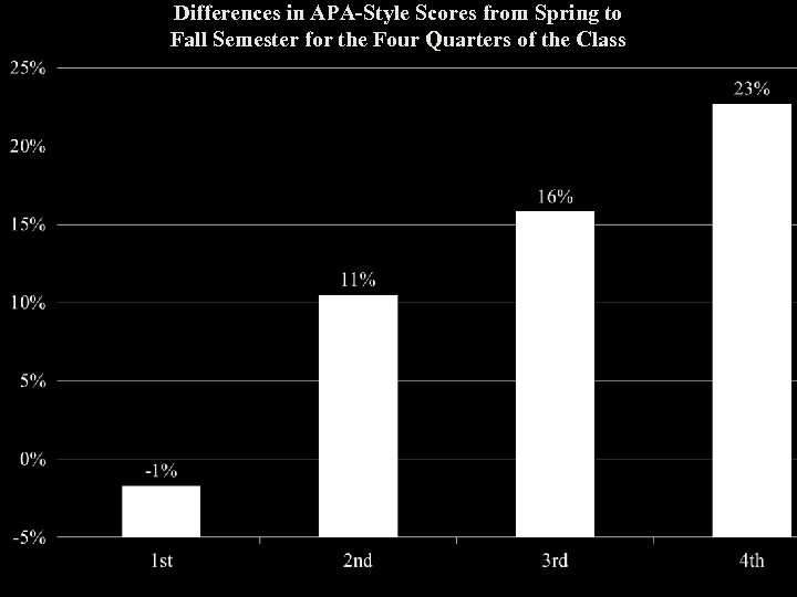 Differences in APA-Style Scores from Spring to Fall Semester for the Four Quarters of
