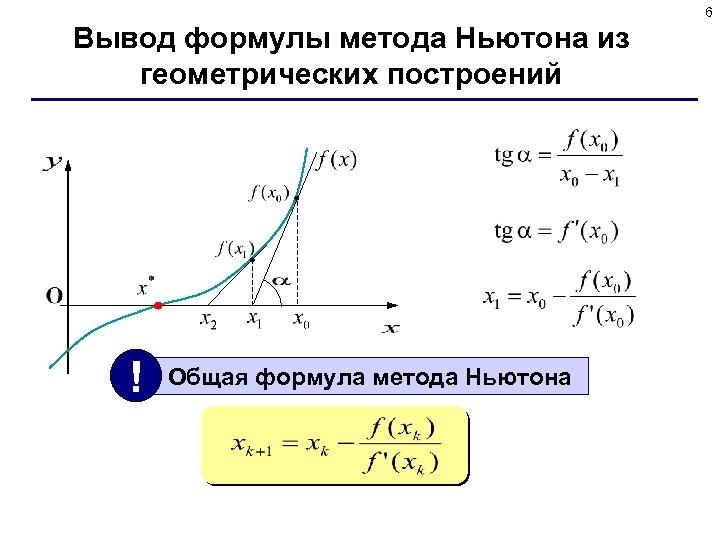 6 Вывод формулы метода Ньютона из геометрических построений ! Общая формула метода Ньютона
