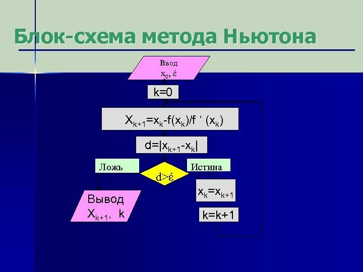 Блок-схема метода Ньютона Ввод x 0, έ 0 έ k=0 Xk+1=xk-f(xk)/f ' (xk) d=|xk+1