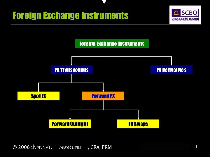 Foreign Exchange Instruments FX Transactions Spot FX FX Derivatives Forward FX Forward Outright ©