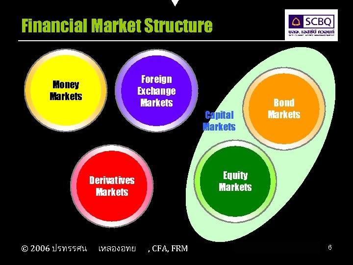 Financial Market Structure Foreign Exchange Markets Money Markets Capital Markets Equity Markets Derivatives Markets