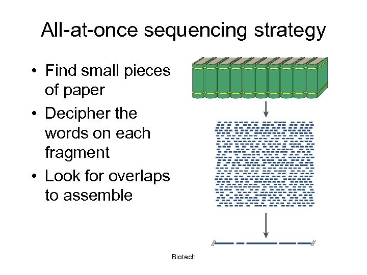 All-at-once sequencing strategy • Find small pieces of paper • Decipher the words on
