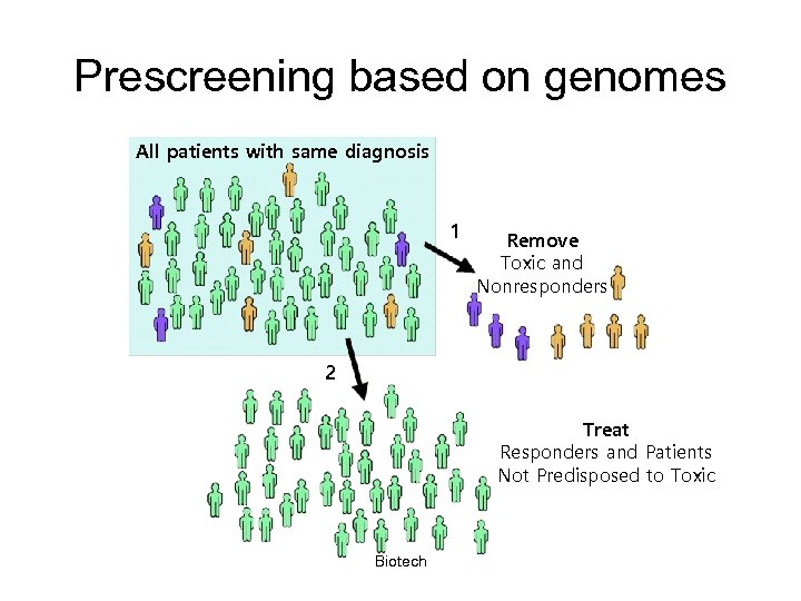 Prescreening based on genomes All patients with same diagnosis 1 Remove Toxic and Nonresponders