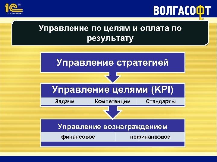 Управление по целям и оплата по результату Управление стратегией Управление целями (KPI) Задачи Компетенции