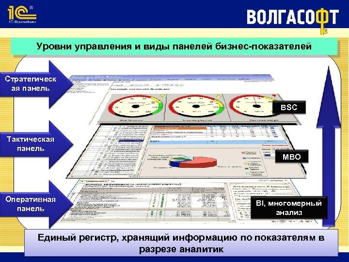 Уровни управления и виды панелей бизнес-показателей Стратегическ ая панель BSC Тактическая панель Оперативная панель