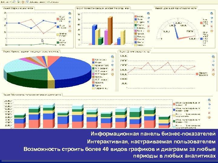 Информационная панель бизнес-показателей Интерактивная, настраиваемая пользователем Возможность строить более 40 видов графиков и диаграмм