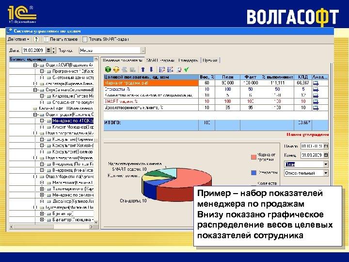 Пример – набор показателей менеджера по продажам Внизу показано графическое распределение весов целевых показателей
