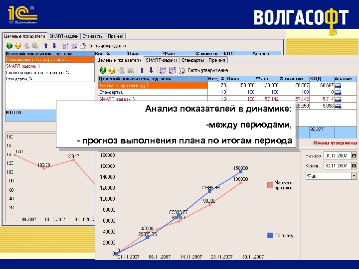 Анализ показателей в динамике: -между периодами, - прогноз выполнения плана по итогам периода
