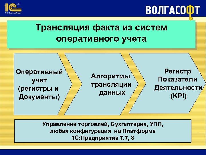 Трансляция факта из систем оперативного учета Оперативный учет (регистры и Документы) Алгоритмы трансляции данных