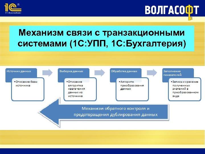 Механизм связи с транзакционными системами (1 С: УПП, 1 С: Бухгалтерия)