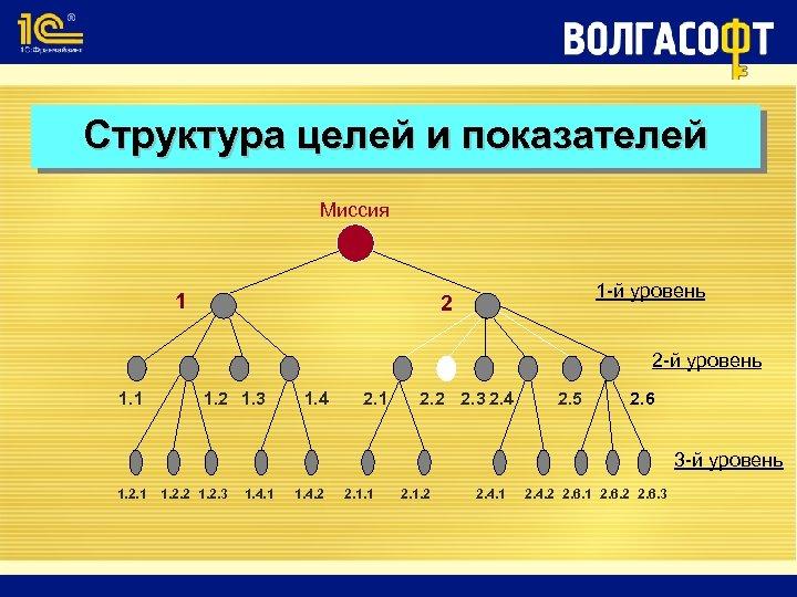 Структура целей и показателей Миссия 1 1 -й уровень 2 2 -й уровень 1.