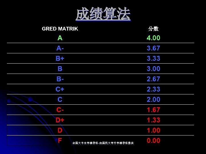 成绩算法 GRED MATRIK 分数 A AB+ 4. 00 3. 67 3. 33 B BC+