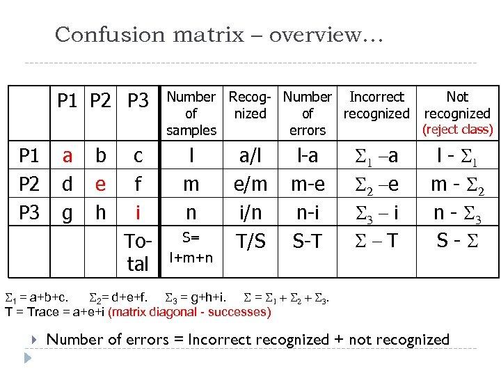 Confusion matrix – overview… P 1 P 2 P 3 a d g b