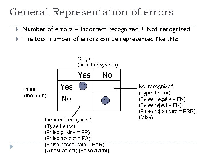 General Representation of errors Number of errors = Incorrect recognized + Not recognized The