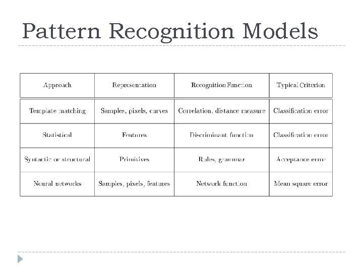 Pattern Recognition Models