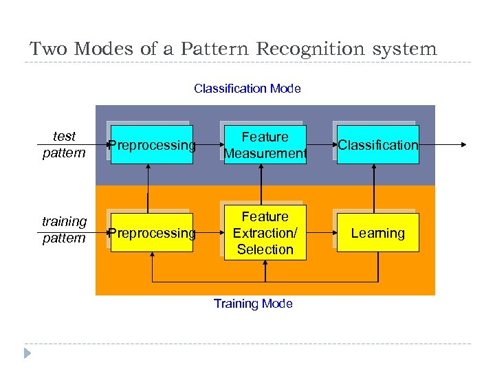 Two Modes of a Pattern Recognition system Classification Mode test pattern training pattern Preprocessing