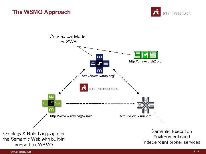 The WSMO Approach Conceptual Model for SWS http: //cms-wg. sti 2. org http: //www.