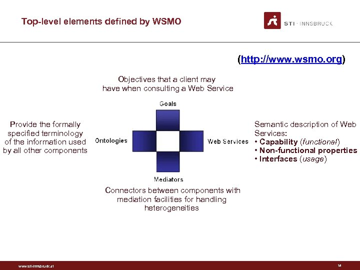 Top-level elements defined by WSMO (http: //www. wsmo. org) Objectives that a client may