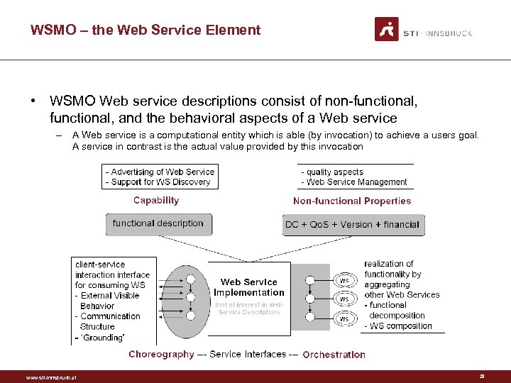 WSMO – the Web Service Element • WSMO Web service descriptions consist of non-functional,