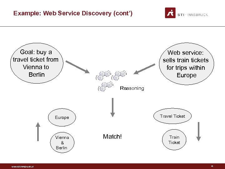 Example: Web Service Discovery (cont') Goal: buy a travel ticket from Vienna to Berlin
