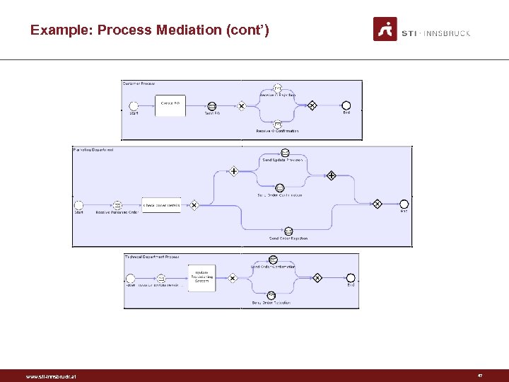 Example: Process Mediation (cont') www. sti-innsbruck. at 47