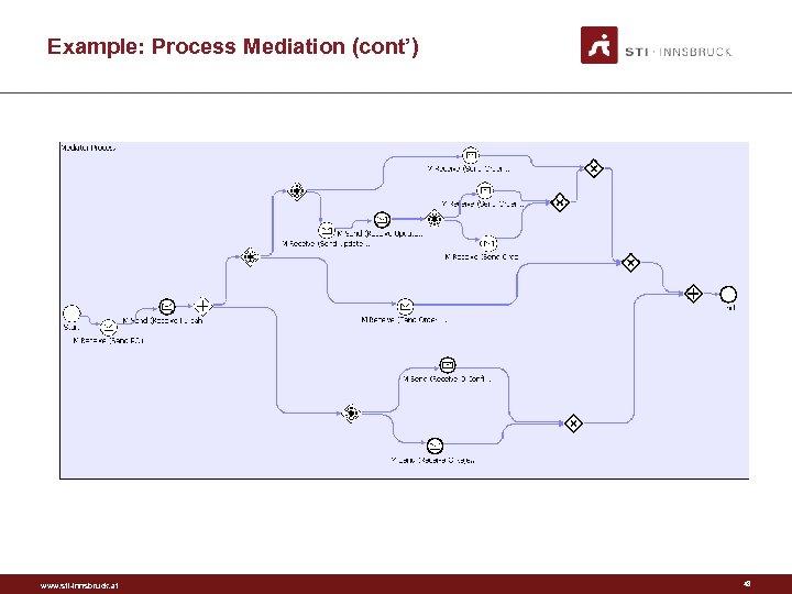 Example: Process Mediation (cont') www. sti-innsbruck. at 48