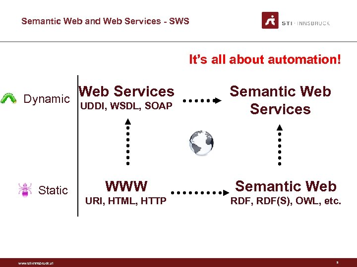 Semantic Web and Web Services - SWS It's all about automation! Dynamic Static www.