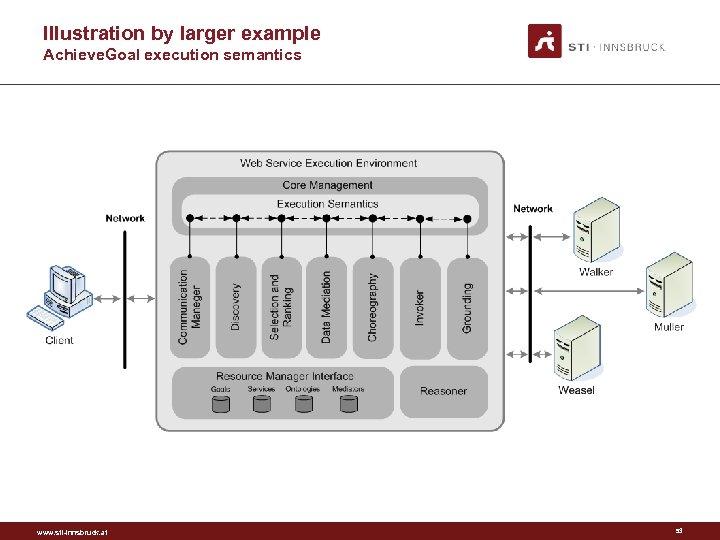 Illustration by larger example Achieve. Goal execution semantics www. sti-innsbruck. at 53