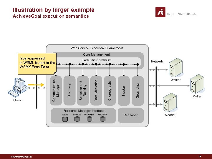 Illustration by larger example Achieve. Goal execution semantics Goal expressed in WSML is sent