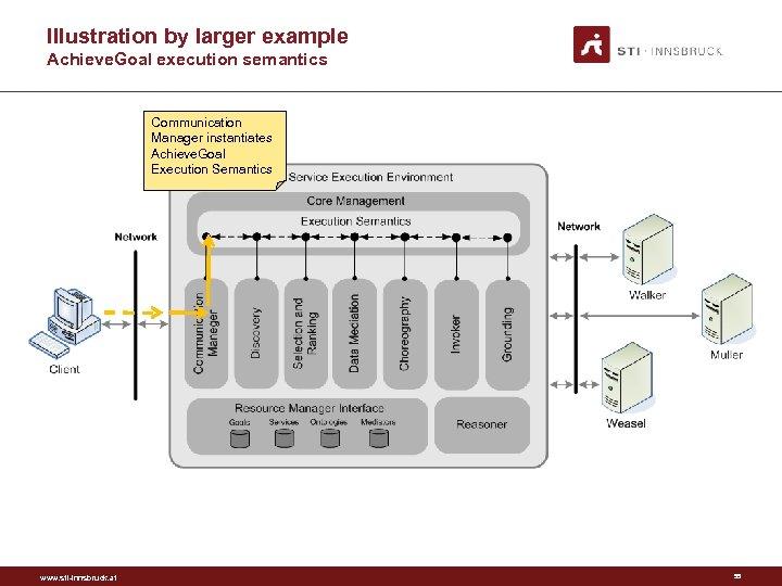 Illustration by larger example Achieve. Goal execution semantics Communication Manager instantiates Achieve. Goal Execution
