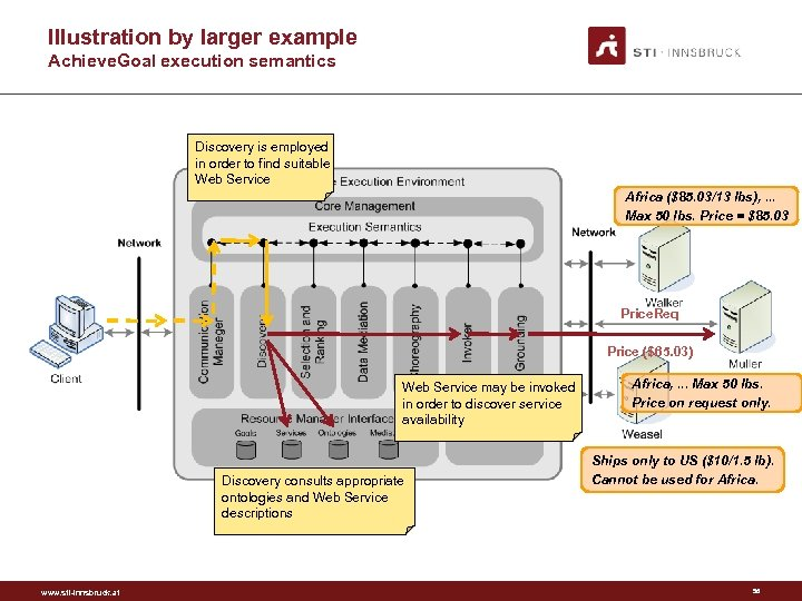 Illustration by larger example Achieve. Goal execution semantics Discovery is employed in order to