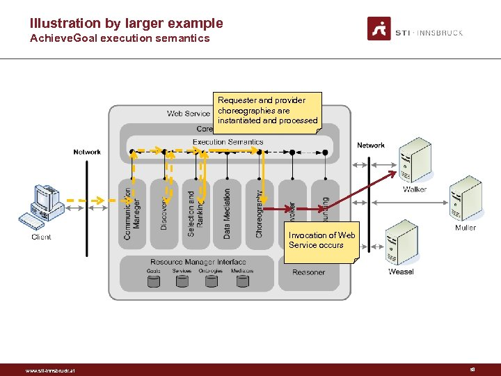 Illustration by larger example Achieve. Goal execution semantics Requester and provider choreographies are instantiated