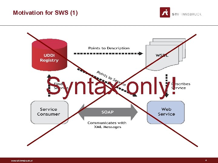 Motivation for SWS (1) Syntax only! www. sti-innsbruck. at 6
