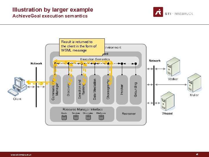Illustration by larger example Achieve. Goal execution semantics Result is returned to the client