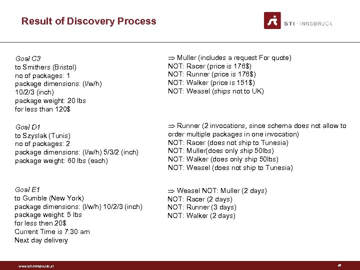 Result of Discovery Process Goal C 3 to Smithers (Bristol) no of packages: 1