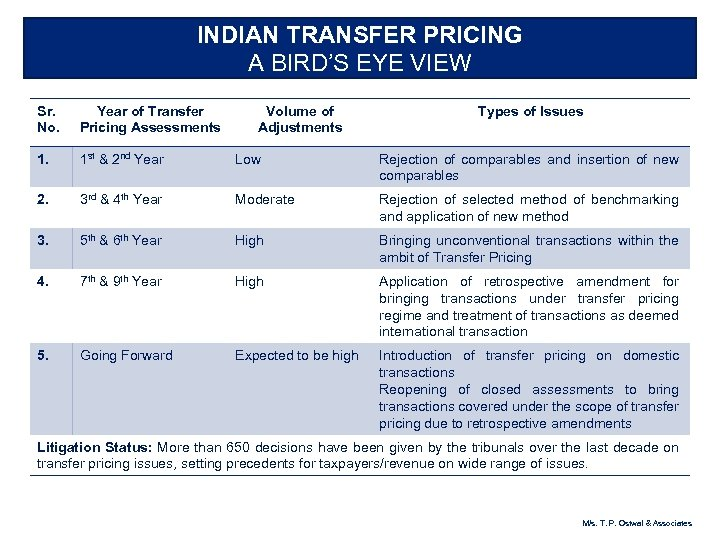 INDIAN TRANSFER PRICING A BIRD'S EYE VIEW Sr. No. Year of Transfer Pricing Assessments