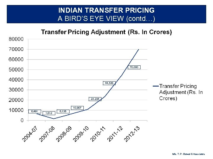 INDIAN TRANSFER PRICING A BIRD'S EYE VIEW (contd…) 70, 000 44, 536 23. 238